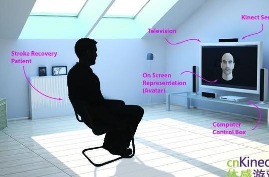 Kinect助中风患者复健